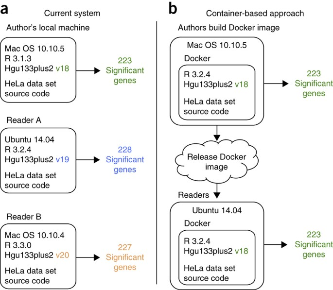 Reproducibility of computational workflows is automated