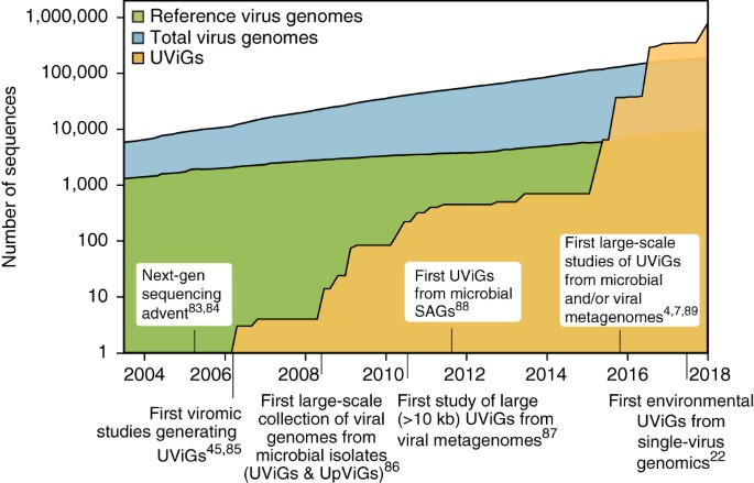 Minimum Information about an Uncultivated Virus Genome (MIUViG)   Nature  Biotechnology
