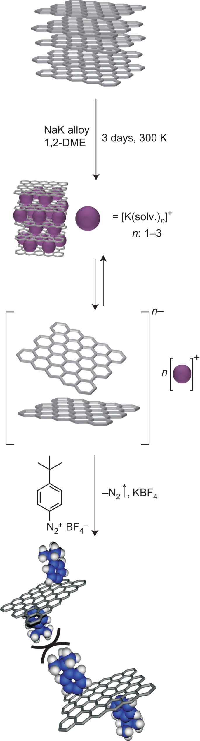 Covalent Bulk Functionalization Of Graphene | Nature Chemistry