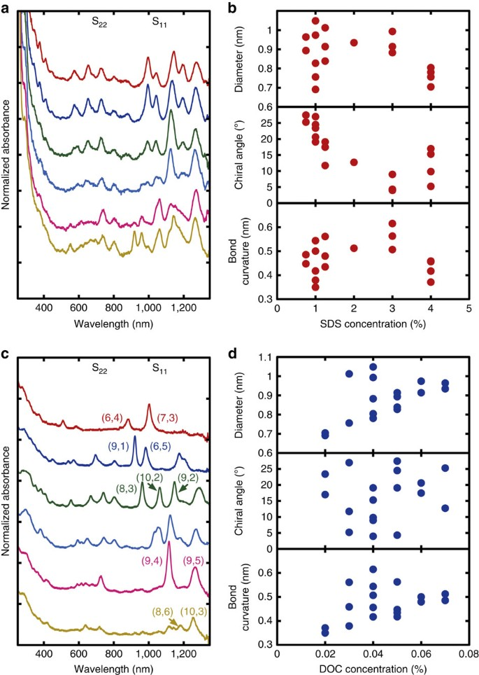 Industrial-scale separation of high-purity single-chirality single ...