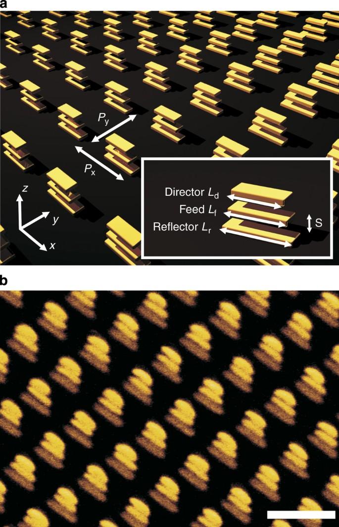 3D optical Yagi–Uda nanoantenna array | Nature Communications