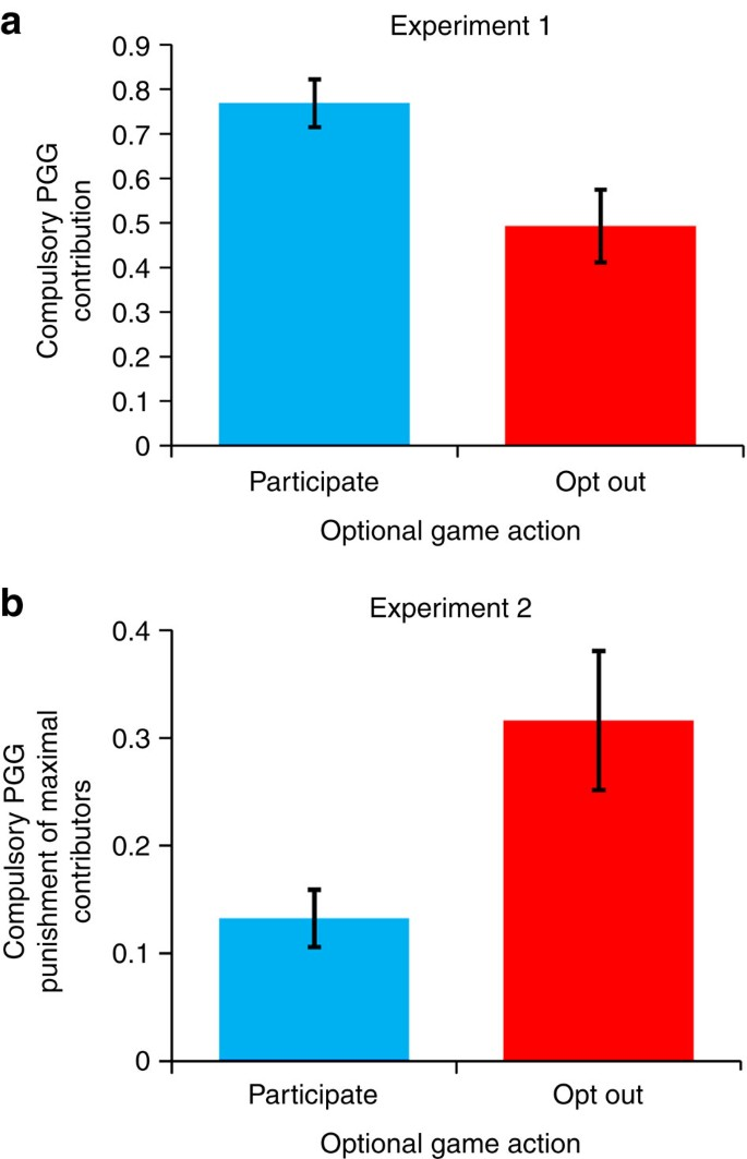 The Evolution Of Antisocial Punishment In Optional Public Goods Games Nature Communications