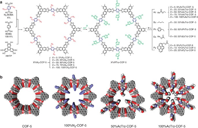 Pore Surface Engineering In Covalent Organic Frameworks Nature Communications