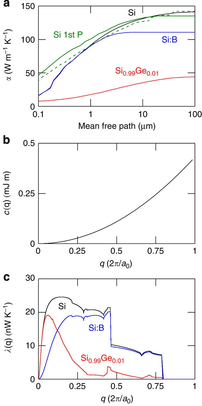 Anisotropic Failure Of Fourier Theory In Time-domain Thermoreflectance  Experiments   Nature Communications
