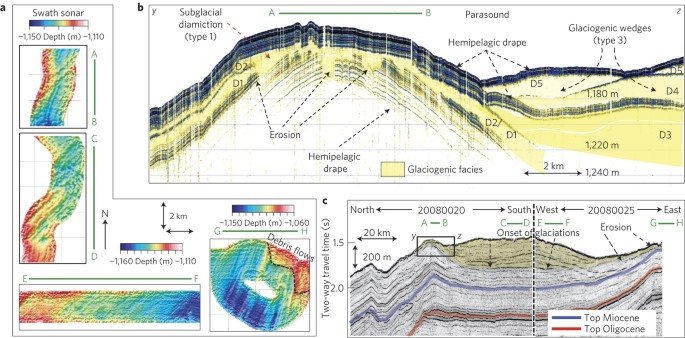 An Atlas of Acoustic Images Glaciated Continental Margins