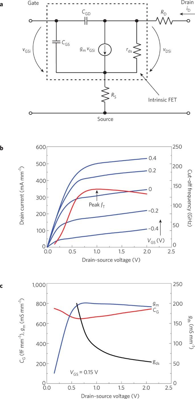 Graphene transistors   Nature Nanotechnology