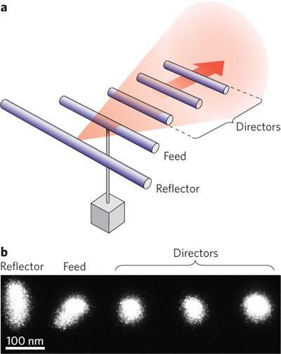 Yagi–Uda antenna shines bright | Nature Photonics
