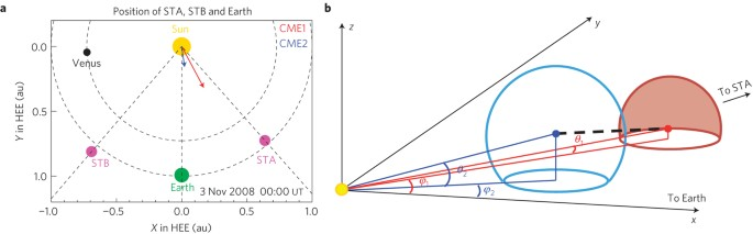 Super Elastic Collision Of Large Scale Magnetized Plasmoids In The Heliosphere Nature Physics