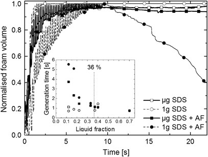 How antifoams act: a microgravity study