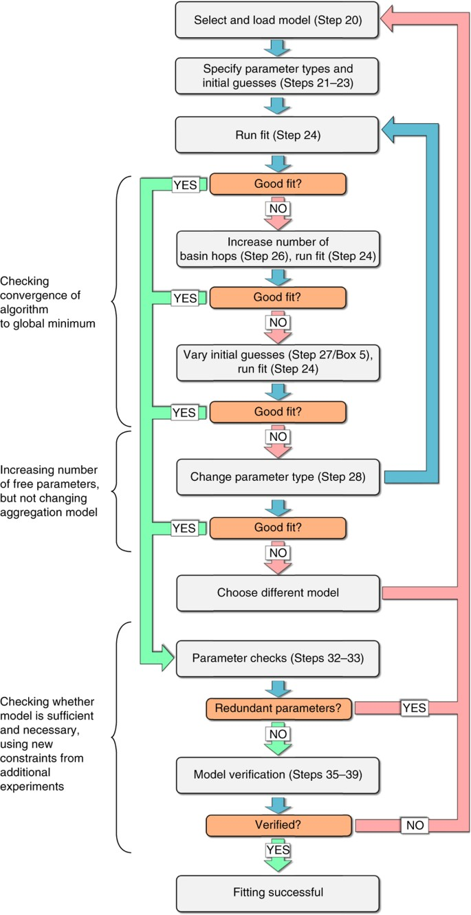 Molecular Mechanisms Of Protein Aggregation From Global Fitting Of Kinetic  Models | Nature Protocols