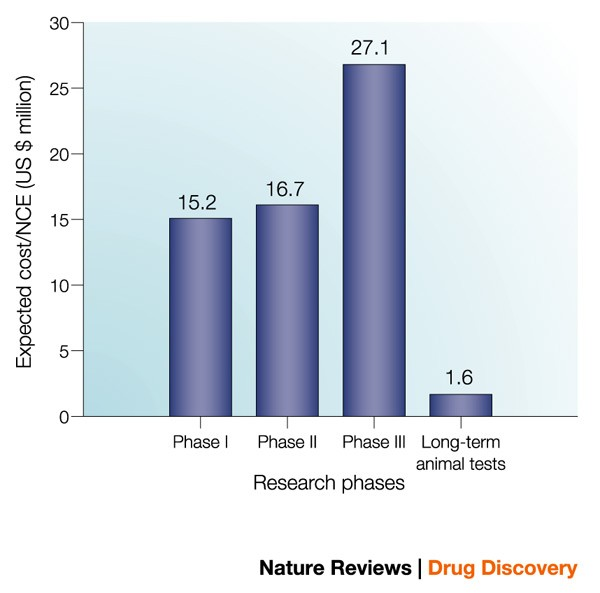 Key factors in the rising cost of new drug discovery and