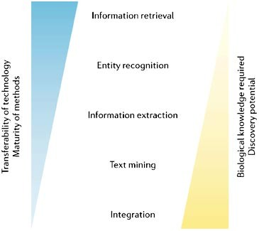 Literature mining for the biologist: from information
