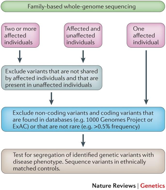 Familial cancer linkage analysis. Medicamente parazite non toxice