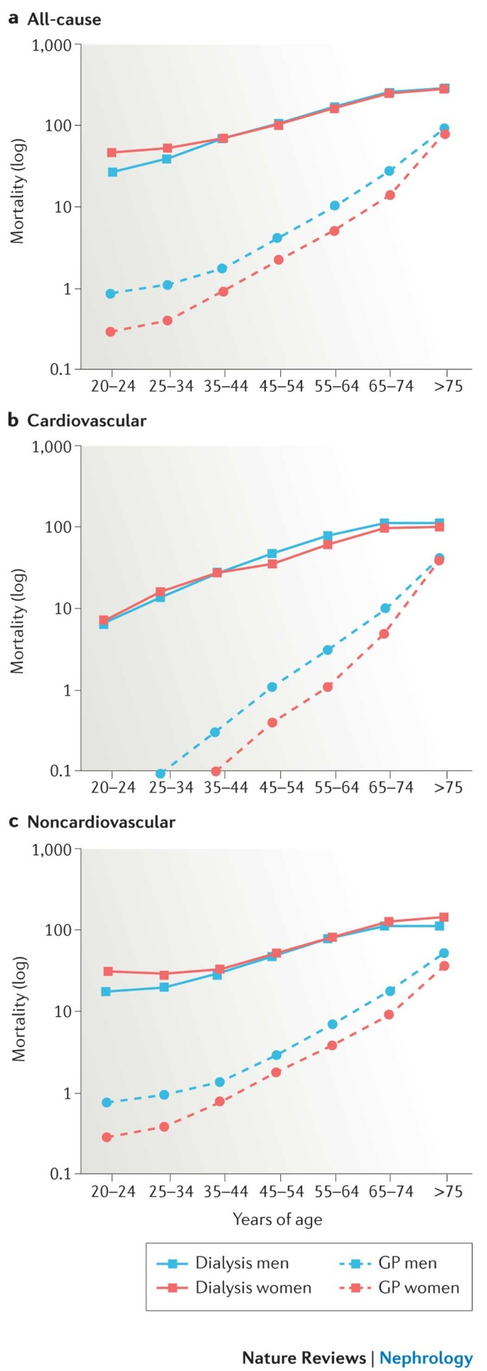 Sex And Gender Disparities In The Epidemiology And Outcomes Of Chronic Kidney Disease Nature Reviews Nephrology