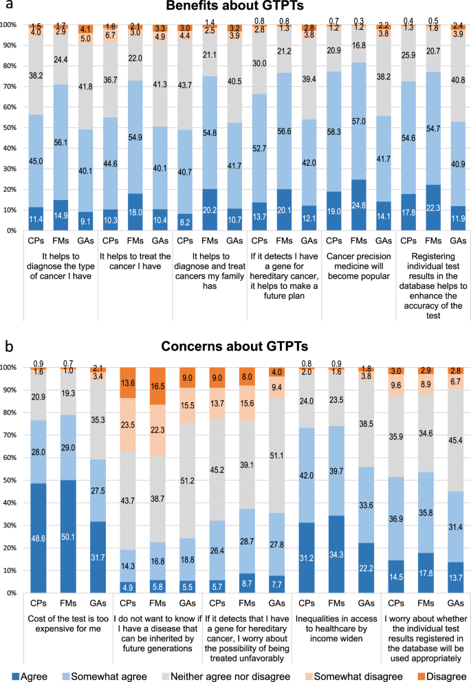 Attitudes toward genomic tumor profiling tests in Japan