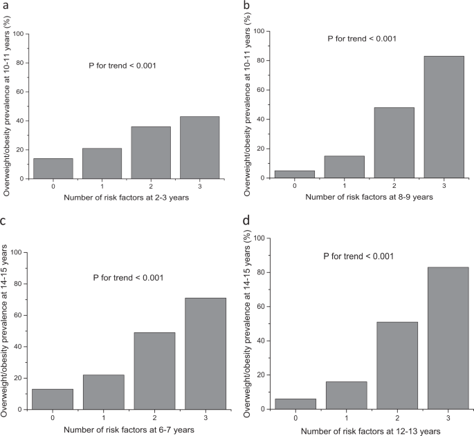 Early Clinical Markers Of Overweight Obesity Onset And Resolution By Adolescence International Journal Of Obesity