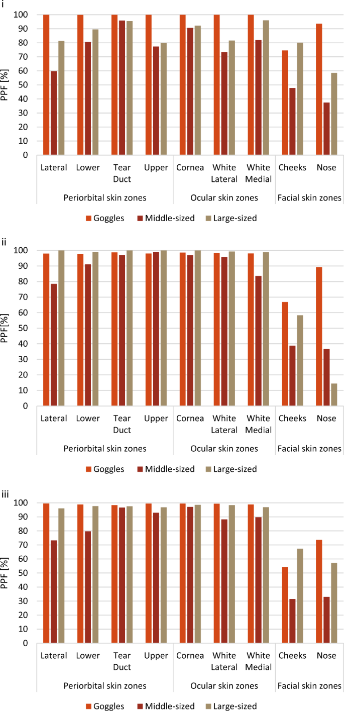 Sun exposure to the eyes: predicted UV protection