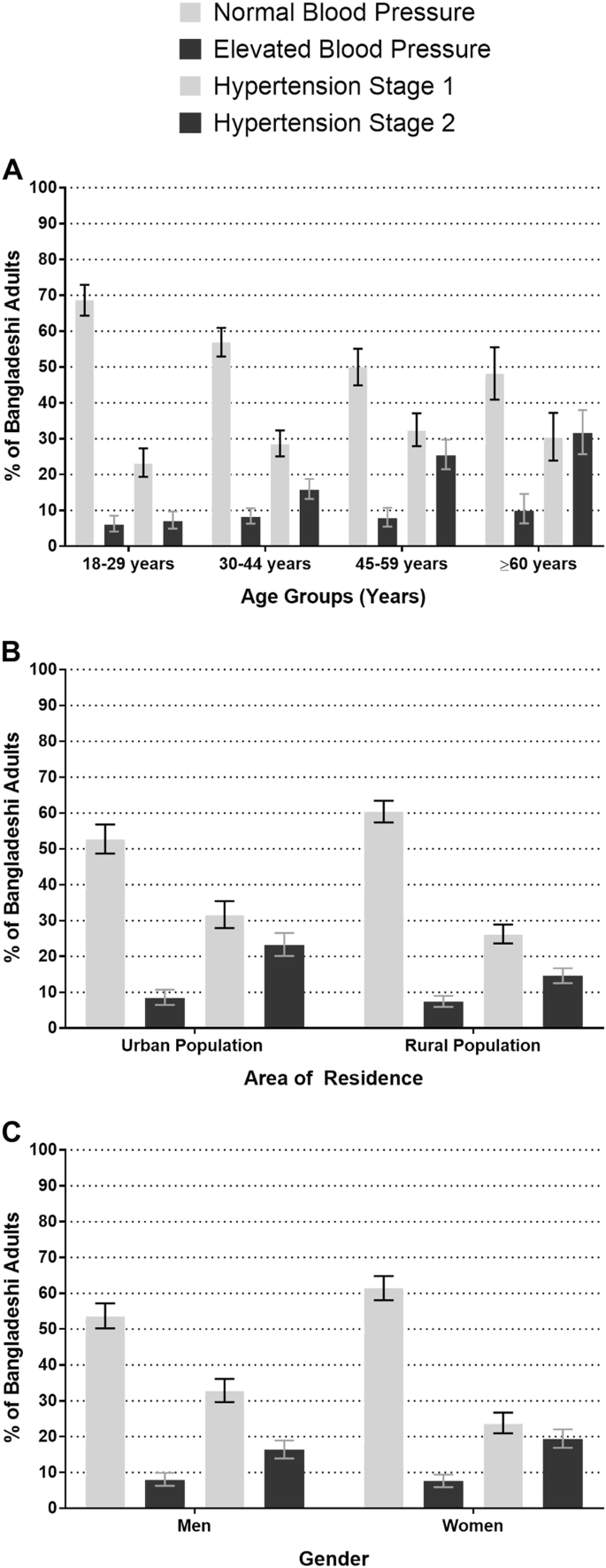 Epidemiology of hypertension among Bangladeshi adults using