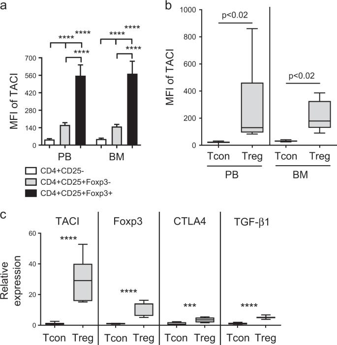 APRIL signaling via TACI mediates immunosuppression by T