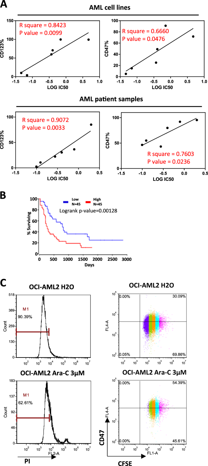 leukemia stem cell markers cd123 and cd47 are positively correlated with  ara-c sensitivity in aml cells and patient samples  a facs analysis was  performed