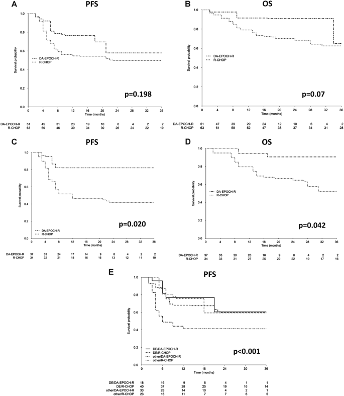 Dose-adjusted EPOCH plus rituximab improves the clinical