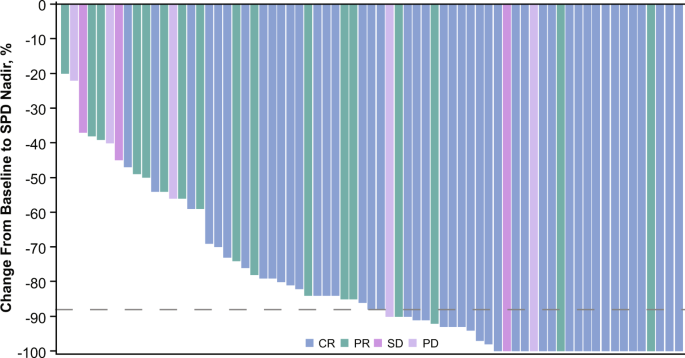 Treatment Of Relapsed Or Refractory Classical Hodgkin Lymphoma With The Anti Pd 1 Tislelizumab Results Of A Phase 2 Single Arm Multicenter Study Leukemia