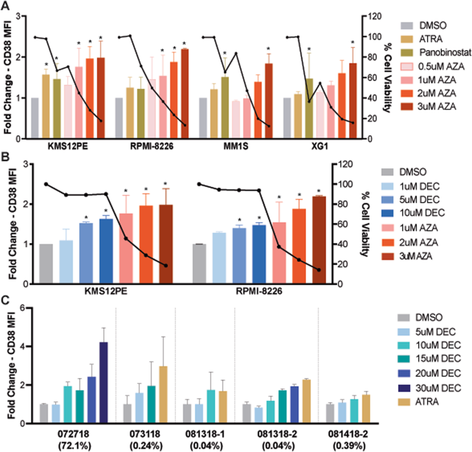 DNA methyltransferase inhibitors upregulate CD38 protein expression an