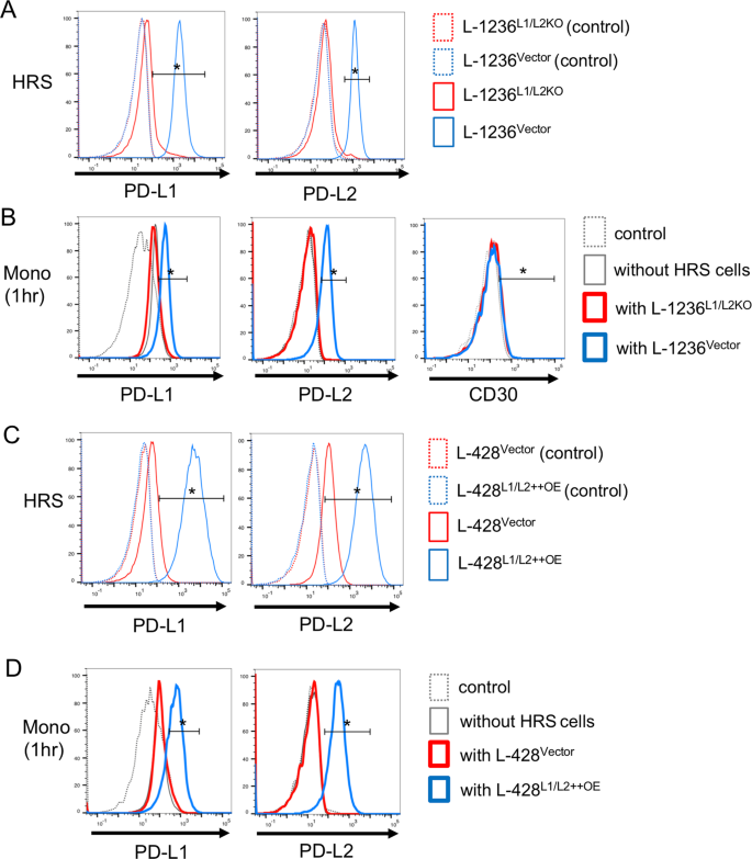 Pd L1 L2 Protein Levels Rapidly Increase On Monocytes Via Trogocytosis From Tumor Cells In Classical Hodgkin Lymphoma Leukemia