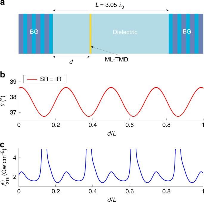 Phase-matching-free parametric oscillators based on two