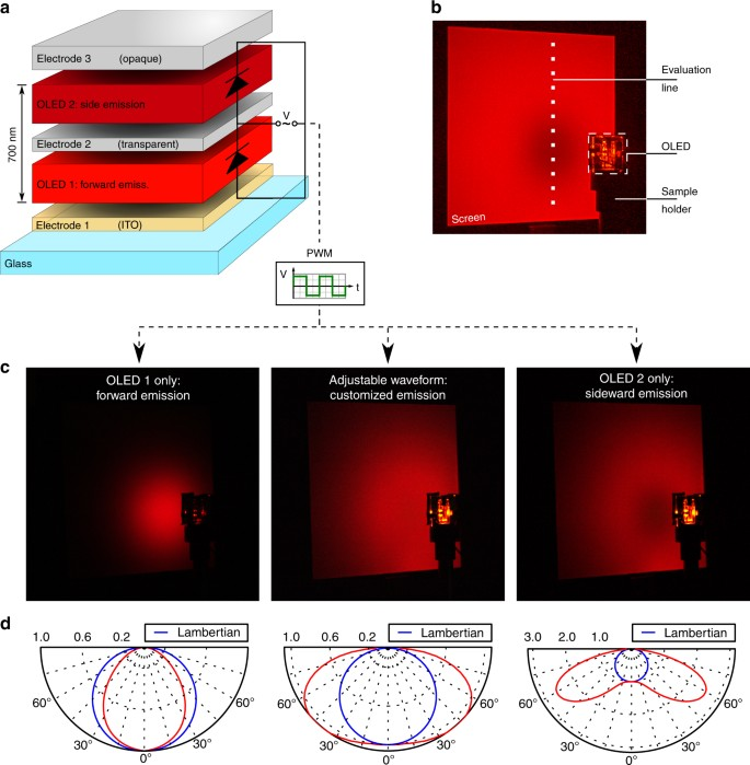 Real-time beam shaping without additional optical elements | Light