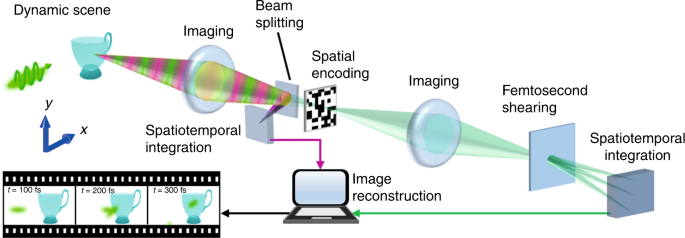 Single-shot real-time femtosecond imaging of temporal focusing