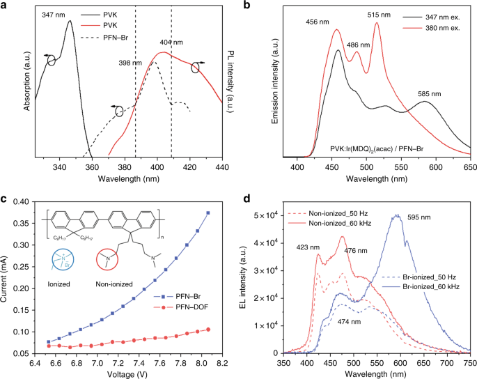 Tailoring spin mixtures by ion-enhanced Maxwell magnetic