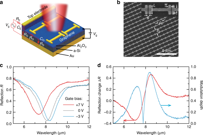 Hybrid graphene metasurfaces for high-speed mid-infrared