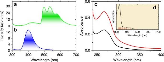 A stoichiometric terbium-europium dyad molecular thermometer