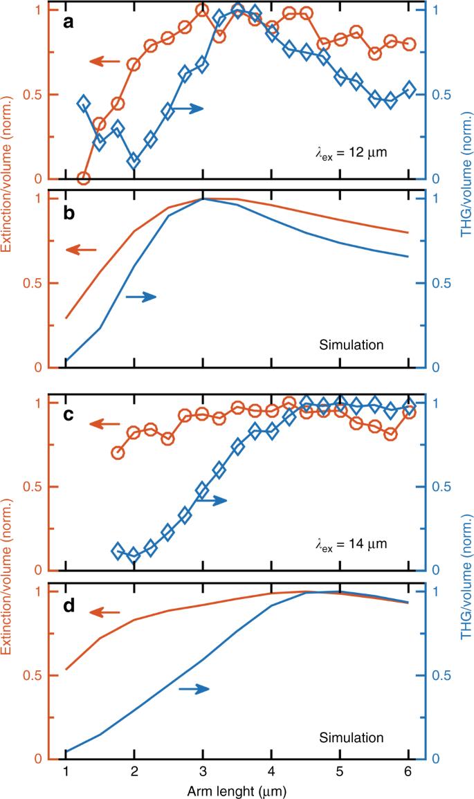 Plasmonic mid-infrared third harmonic generation in