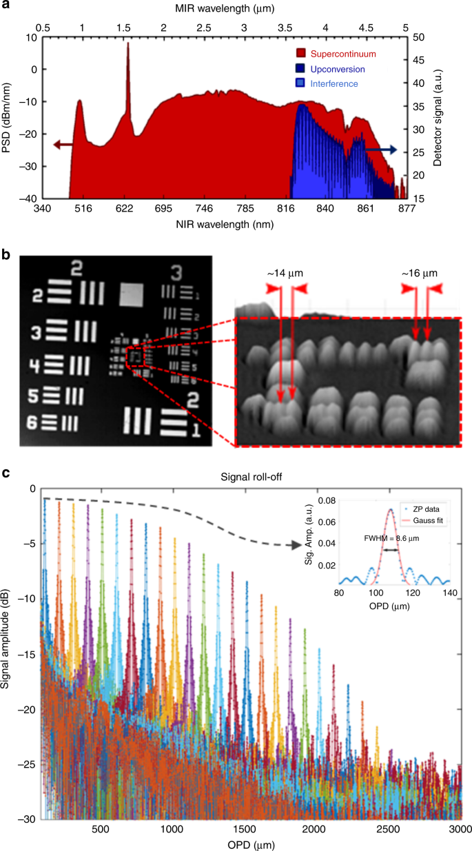 Real-time high-resolution mid-infrared optical coherence