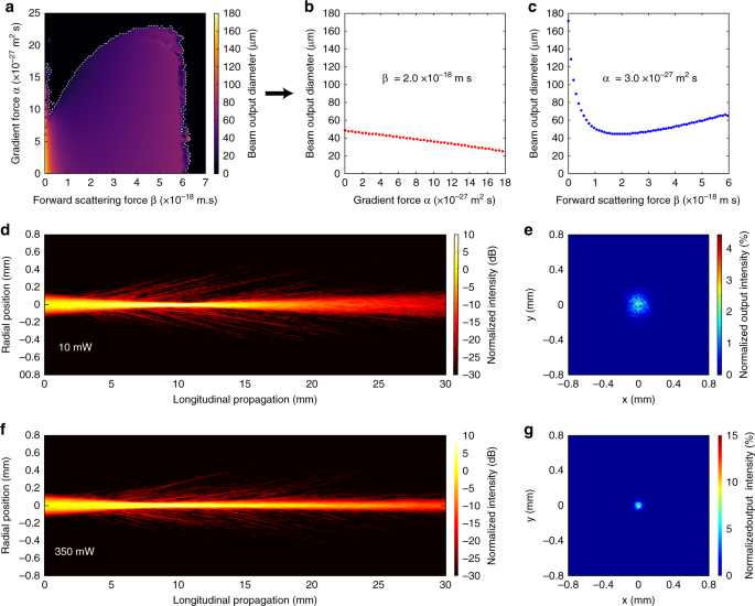 Optical force-induced nonlinearity and self-guiding of light
