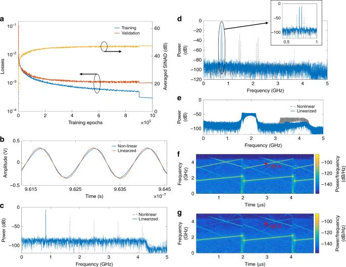 Deep-learning-powered photonic analog-to-digital conversion