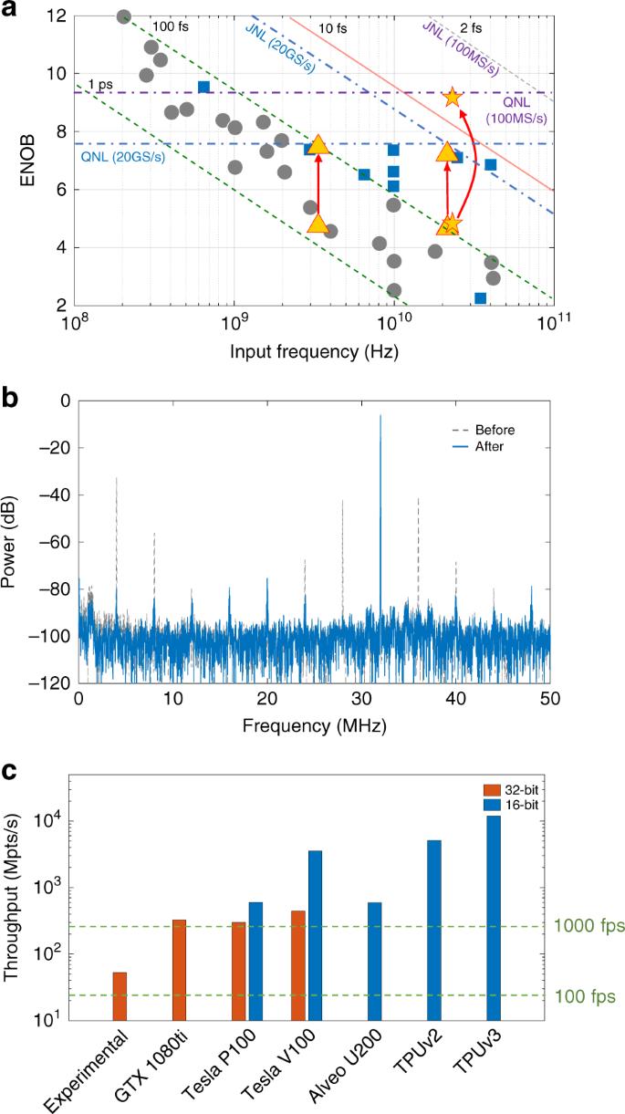 Deep-learning-powered photonic analog-to-digital conversion | Light