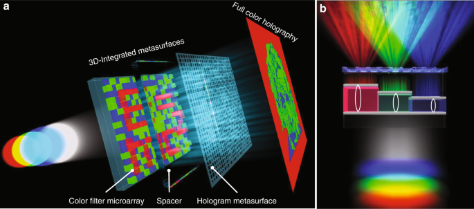 3D-Integrated metasurfaces for full-colour holography