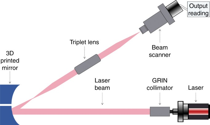 3D printed optics with nanometer scale surface roughness