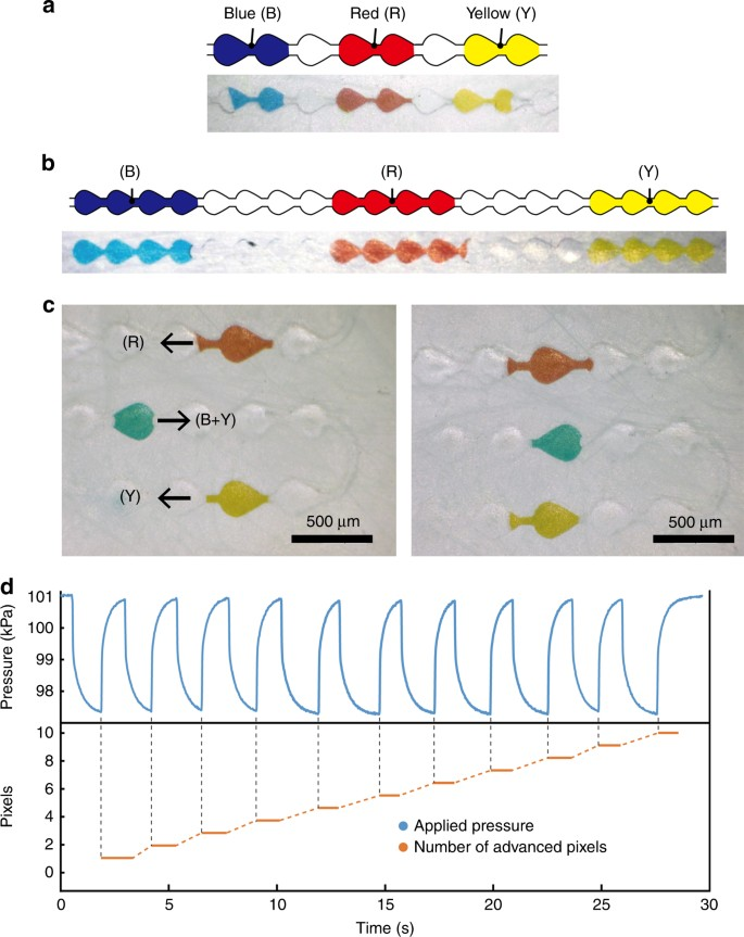 Microfluidic-based flexible reflective multicolor display