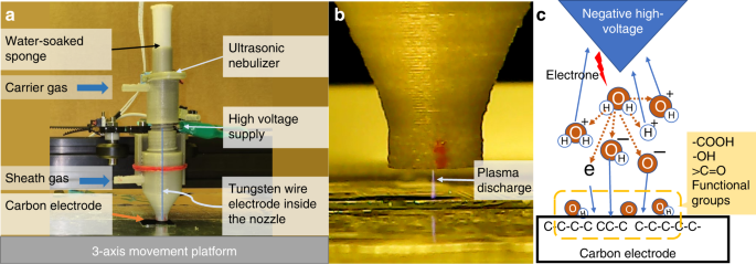 Microplasma direct writing for site-selective surface functionalizatio