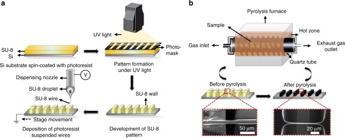 Sub-10nm nanogap fabrication on suspended glassy carbon nanofib