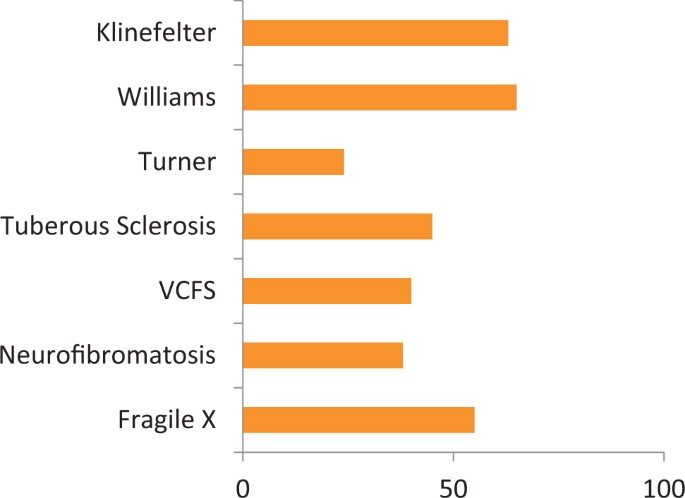 Genetics of attention deficit hyperactivity disorder