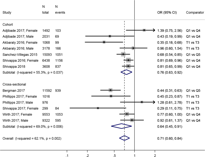 Healthy dietary indices and risk of depressive outcomes: a