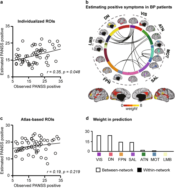 Individual-specific functional connectivity markers track