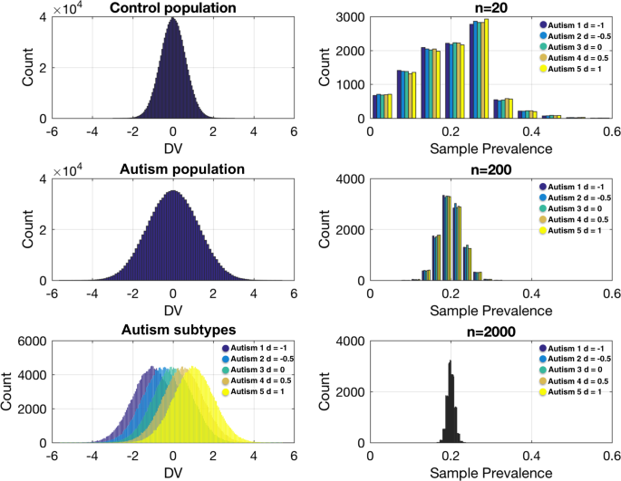 Is Autism Failure Of Prediction >> Big Data Approaches To Decomposing Heterogeneity Across The