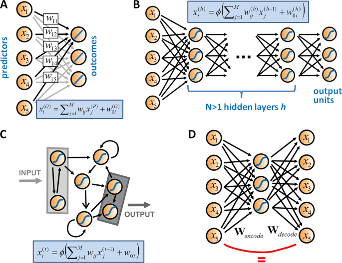 Deep neural networks in psychiatry | Molecular Psychiatry