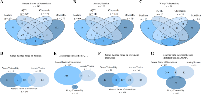 Genetic contributions to two special factors of neuroticism